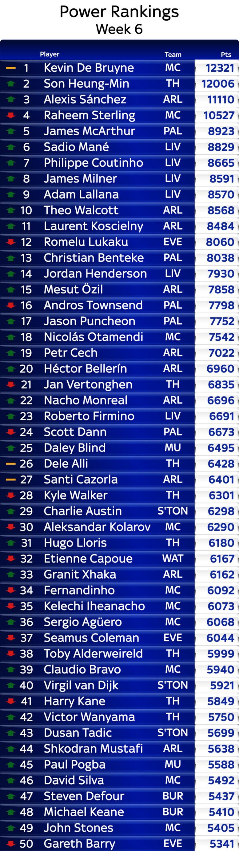 Les meilleurs joueurs d'Europe de ce début de saison: Sadio Mané dans le top 10