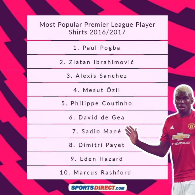 Les joueurs de Premier League qui vendent le plus de maillots: Sadio Mané dans le top 10