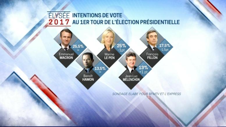 Présidentielle: Le Pen et Macron au coude-à-coude, Fillon distancé
