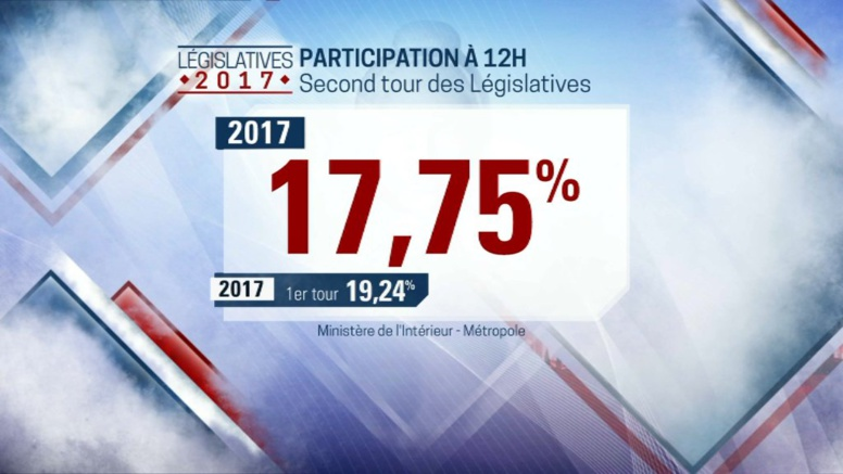 Second Tour Législatives en France : Le taux de participation continue de chuter