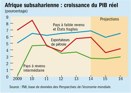 Croissance économique en Afrique subsaharienne : La Banque mondiale appelle à améliorer le revenu par habitant