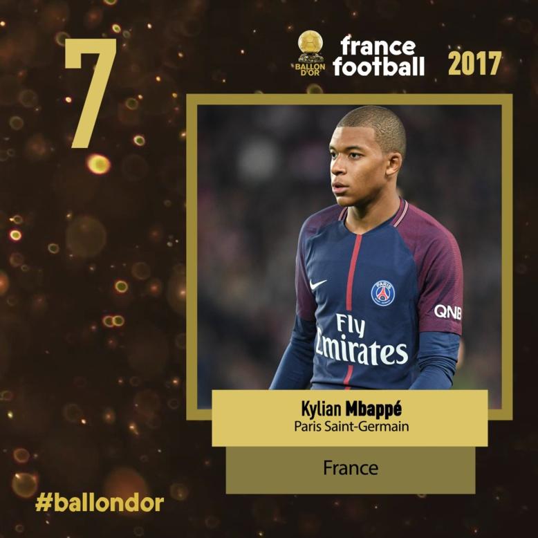 Ballon d'or France football 2017 : Mbappé 7e du classement, un nouveau record