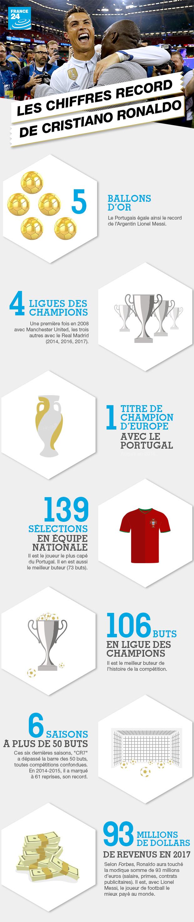 Cristiano Ronaldo en chiffres...