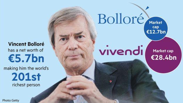 """Bolloré inculpé pour """"soupçons de corruption"""""""