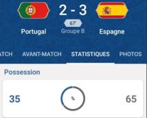 #CM2018 - #Portugal - #Espagne  : la Roja reprend l'avantage (2-3)