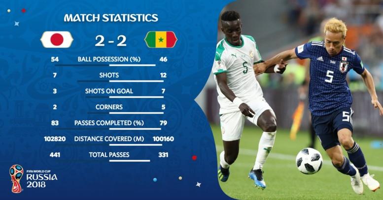 """Stats Sénégal-Japon (2-2) : Les """"Lions"""" dominés dans la possession"""