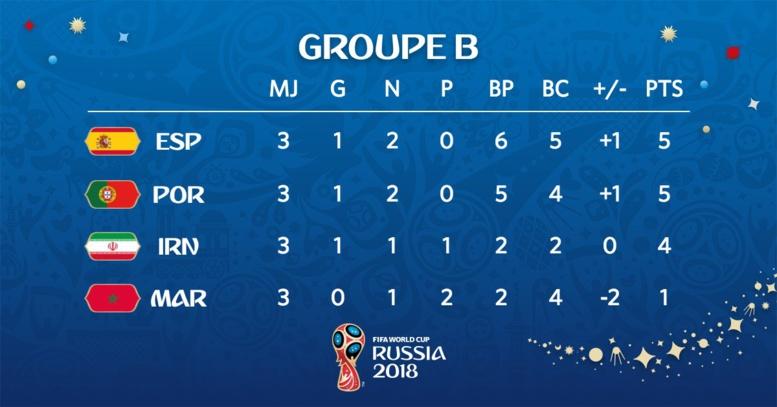 CM2018-Poule B : L'Espagne occupe la première place (classement complet)