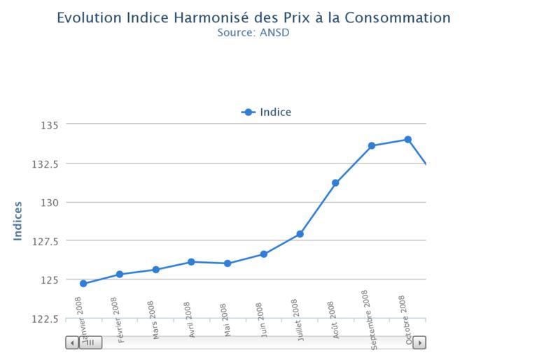Repli de l'indice Harmonisé  des prix à la Consommation du mois de juin de 1%