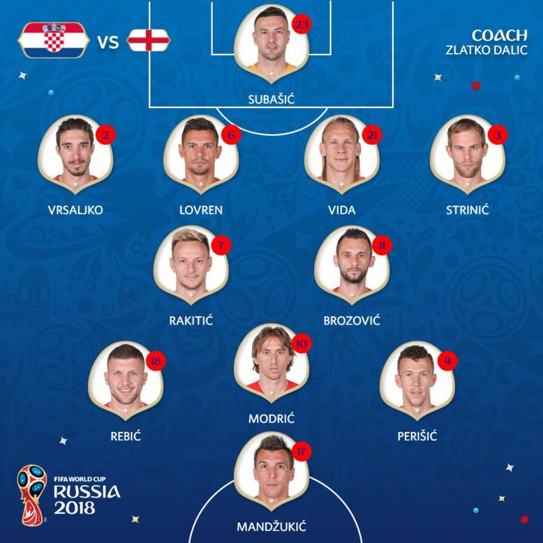 #CROENG : Découvrez les compos officielles de Croatie-Angleterre