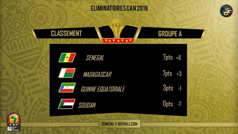 #SENSOU - Coup de sifflet final: le Sénégal corrige sévèrement le Soudan (3-0) et garde son 1er place