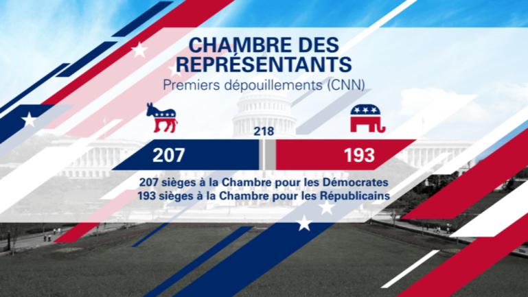 Elections mi-mandat aux USA : les Démocrates gagnent le contrôle de la Chambre, les Républicains gardent le Sénat