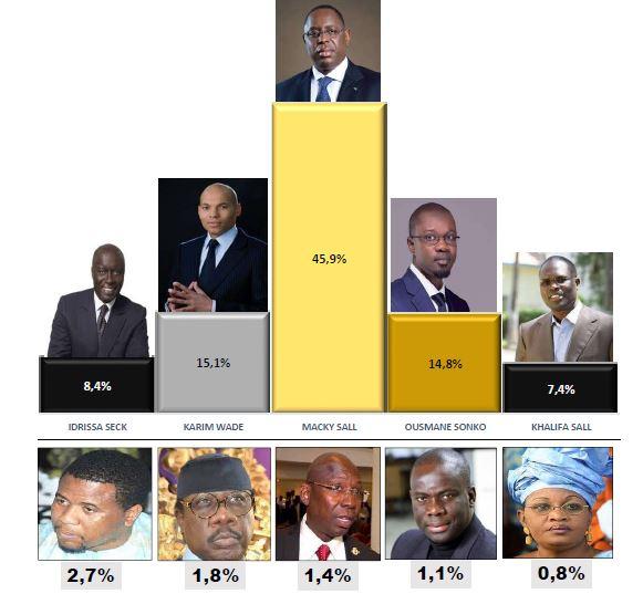 Présidentielle 2019: Macky Sall contraint au second tour par Karim et Sonko - les détails du sondage