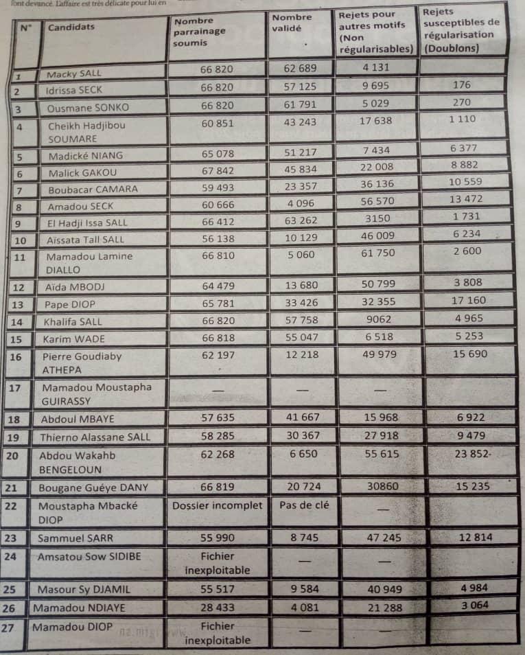Liste, chiffre et détails des 19 candidats ajournés par le Conseil constitutionnel
