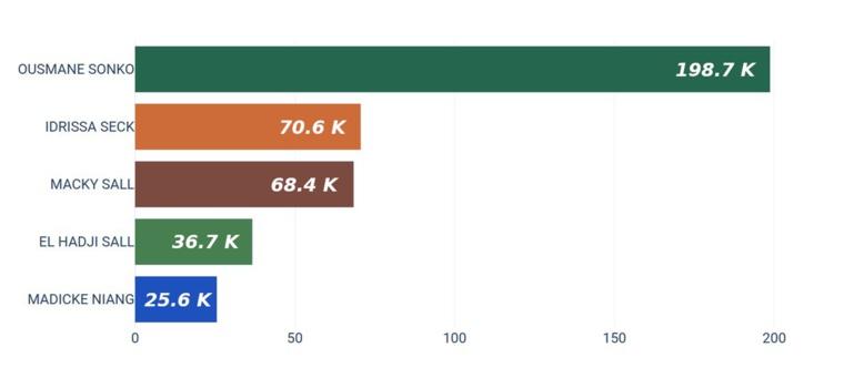 Total nombre de vues passages candidats sur la page Facebook de la RTS: Sonko largement en tête suivi de Idy