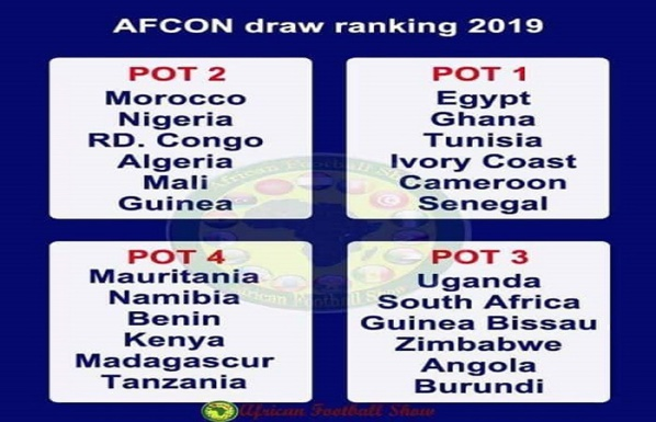 CAN 2019 : Voici les probables adversaires du Sénégal en phase de groupe