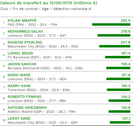 Classement des 100 joueurs les plus chers d'Europe: À la 6e place Sadio devance CR7, Neymar Hazard, Pogba...