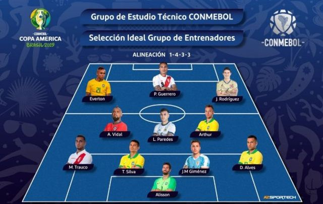 Copa America : l'équipe-type sans Messi