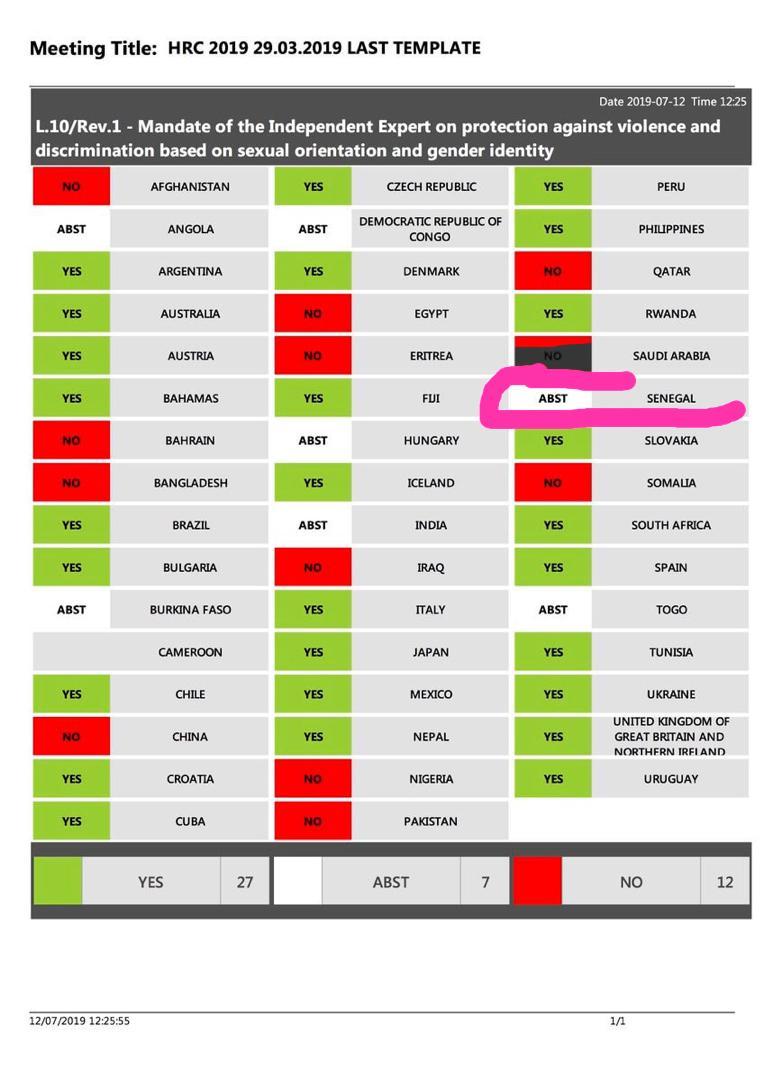Résolution de l'ONU pour lutter contre les violences faites aux LGBTQI: le Sénégal n'a pas voté NON