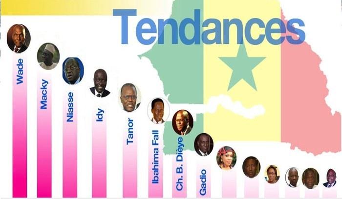 Direct- Résultats Présidentielle 2012 : la tendance donne le trio de tête