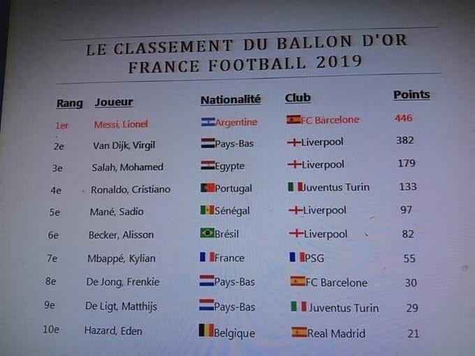 Le classement du #BallonDor a fuité sur les RS: Mané classé 5e derrière Salah et CR7