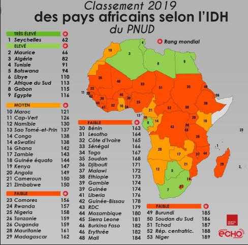 Démocratie, Corruption, Développement humain: les indices de la chute libre du Sénégal sous le règne de Macky Sall