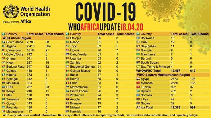 Coronavirus en Afrique: Plus de 19 000 cas - avec 4 416 guérisons et 991 décès (OMS)