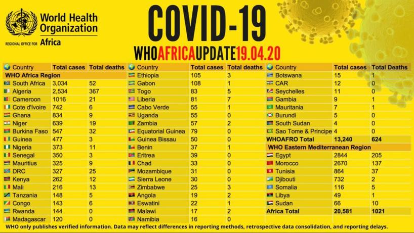 Coronavirus en Afrique: plus de 20 000 cas et 1 000 décès signalés sur le continent