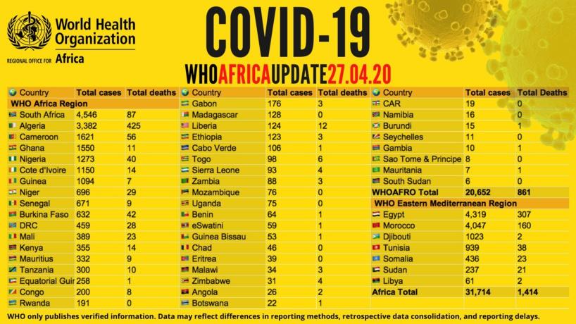 Coronavirus en Afrique:  plus de 31 000 cas recensés - avec plus de 9 000 guérisons et 1 400 décès signalés
