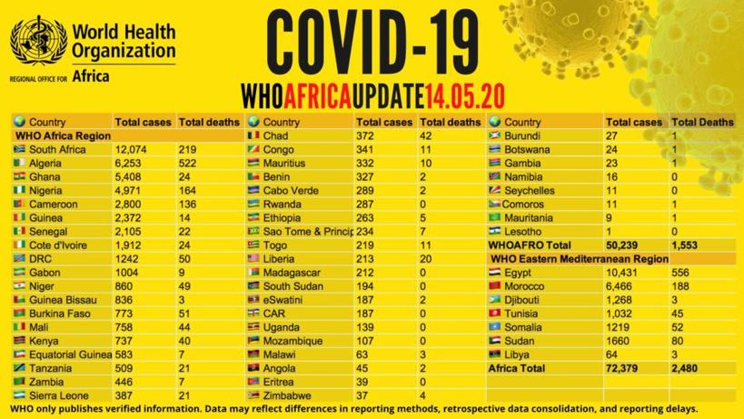 Coronavirus en Afrique: plus de 72 000 cas recensés, plus de 25 000 guérisons, un 1er cas confirmé au Lesotho