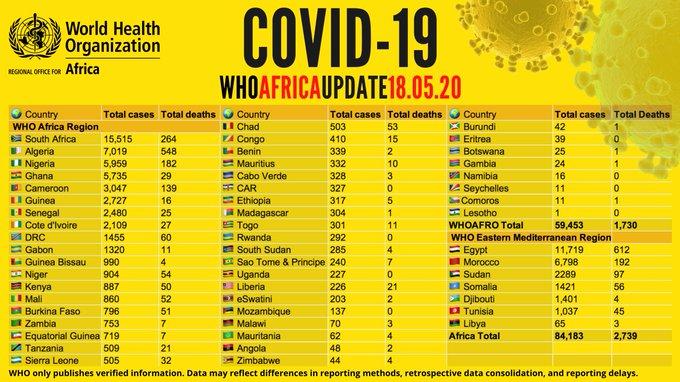 Coronavirus en Afrique: plus de 95 000 cas recensés, plus de 34 000 guérisons et 2 995 décès (OMS)