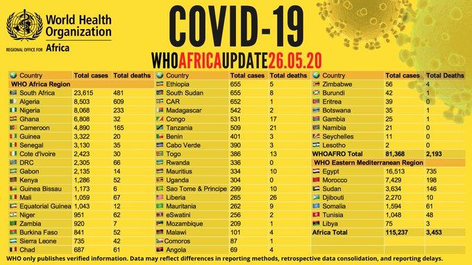 Point #Covid-19 de ce mardi 26 mai en Afrique: plus de 115 000 cas - avec plus de 46 000 guérisons et 3 400 décès