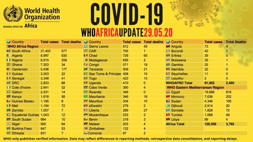 Point #Covid_19 de ce vendredi 29 mai en Afrique: plus de 128 500 cas recensés avec plus de 53 000 guérisons et 3 700 décès signalés (OMS)