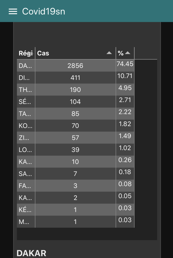 Capture du tableau des cas confirmés par région depuis le 02 mars mis à jour sur la plateforme du ministère de la Santé