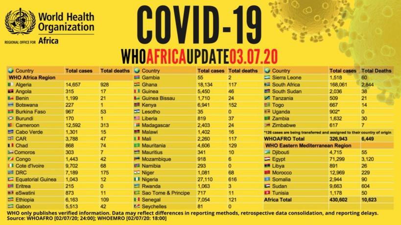 Point #covid-19 en Afrique : plus de 430 000 cas recensés - avec plus de 207 000 guérisons et 10 600 décès