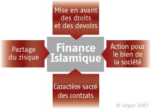 Les contraintes de la finance islamique dans l'espace UEMOA