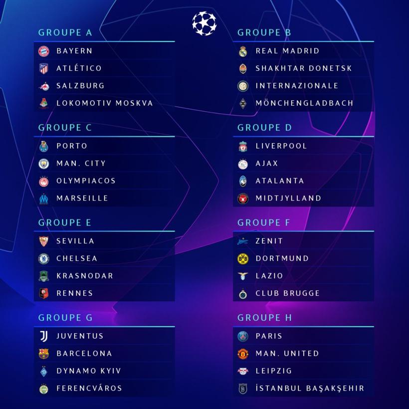 Le tirage au sort complet de la phase de groupes la Ligue des champions