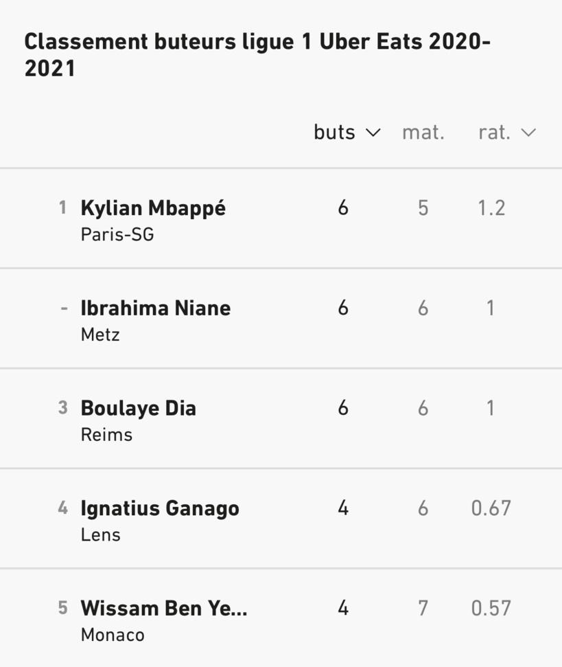 Ligue 1: Boulaye Dia réalise un triplé et rejoint Niane et Mbappé à la tête du classement des buteurs