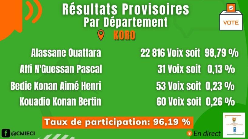 Côte d'Ivoire: les premiers résultats de l'élection frisent le ridicule