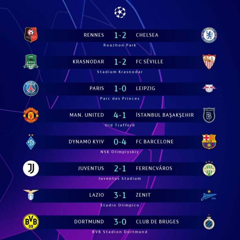 4e journée Ligue des champions: Barça et Juve qualifiés, tous les résultats de la soirée