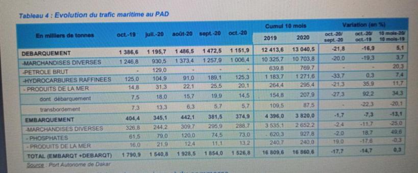 Baisse des trafics aérien et maritime au Sénégal... à cause de la pandémie de Covid-19