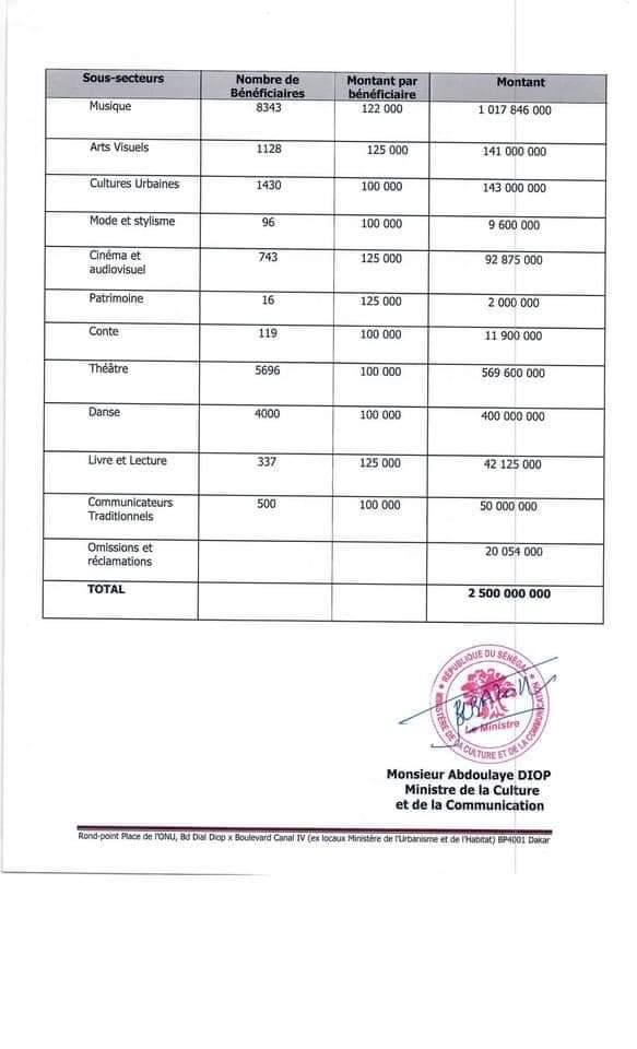 2,5 milliards F Cfa alloués aux acteurs des Arts et de la Culture : Voici la liste des bénéficiaires