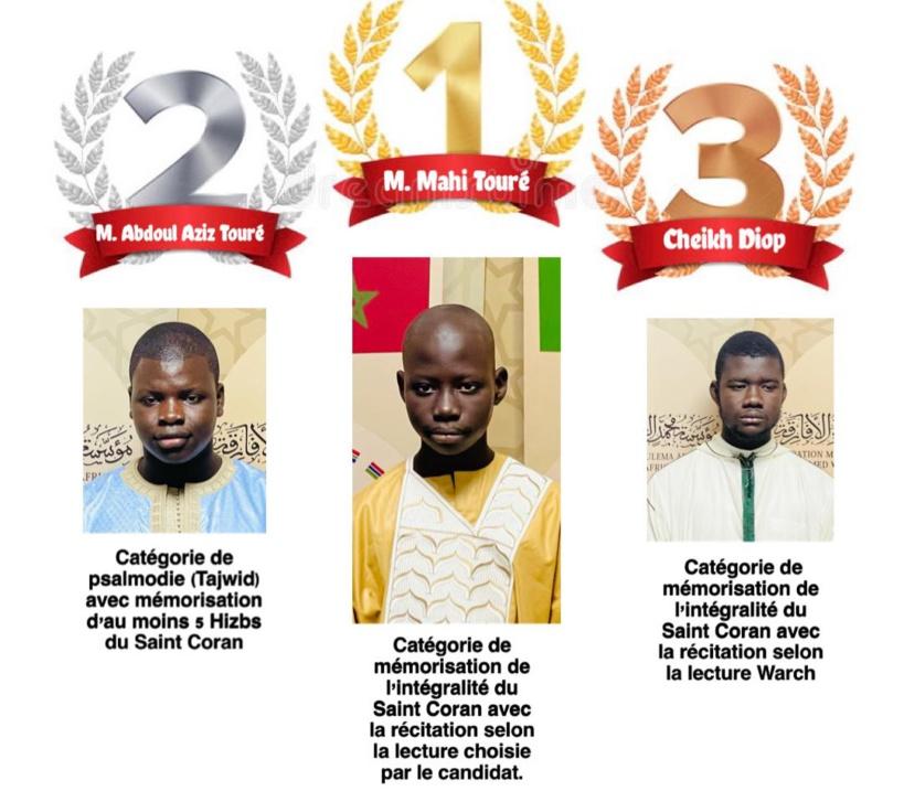 Maroc: le Sénégal remporte les 1ère , 2ème et 3ème places de toutes les catégories du concours international de récitation, de mémorisation et psalmodie du Saint Coran
