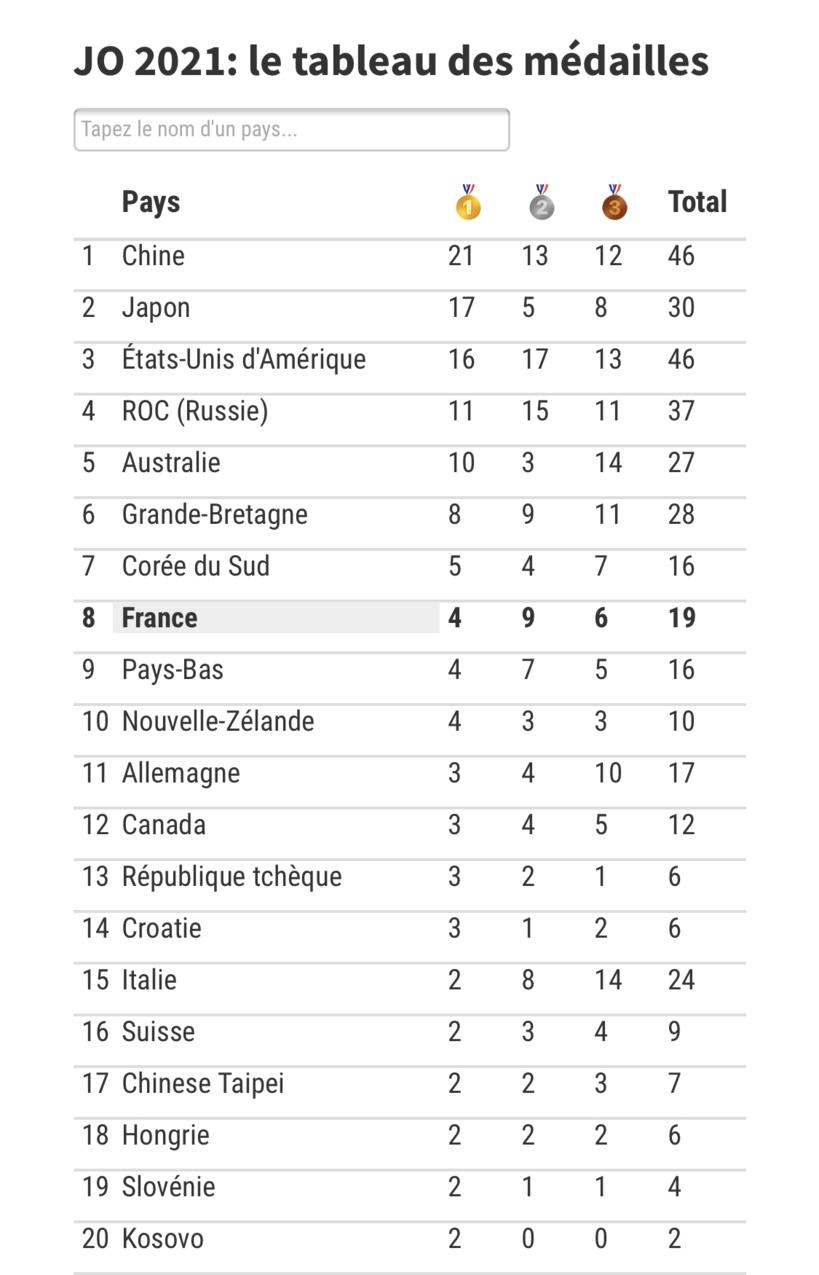 JO Tokyo: le Top 10 du classement des médailles par pays