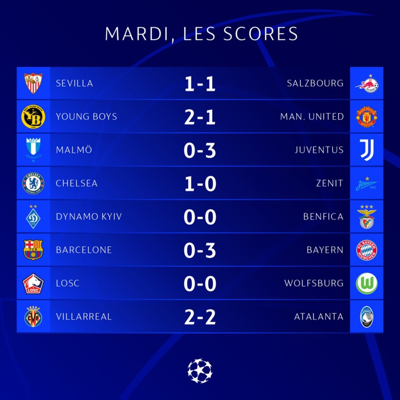Première journée Ligue des champions: tous les résultats de cette soirée de mardi