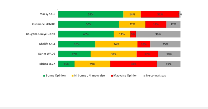 Popularité des personnalités politiques au Sénégal : Macky Sall a la plus haute cote de popularité, selon un sondage