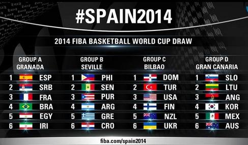 Coupe du monde basket 2014 groupe b le menu des lions - Coupe du monde de basket ...
