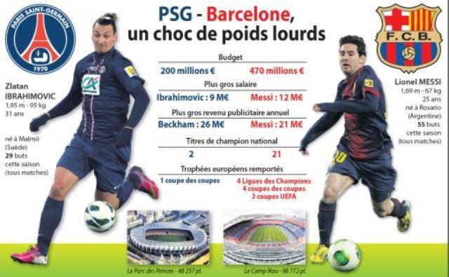 #LDC -Livetweet: Psg- Barca, Man City-As Roma,...EN DIRECT