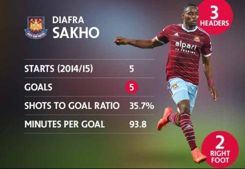 West Ham : Diafra Sakho, un but toutes les 93 mn