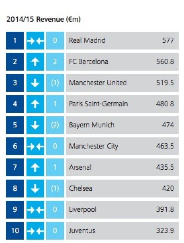 Le PSG entre dans le carré VIP des clubs qui gagnent le plus d'argent