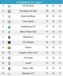 12ème journée: l'As Douanes aux commandes de la Ligue 1
